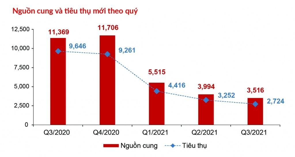 nguon-cung-va-luong-tieu-thu-moi-o-phan-khuc-can-ho-toan-thi-truong-sut-giam-so-voi-quy-truoc-tiep-noi-da-giam-keo-dai-tu-dau-nam-den-nay-songkhoeplus-1633700723.jpg